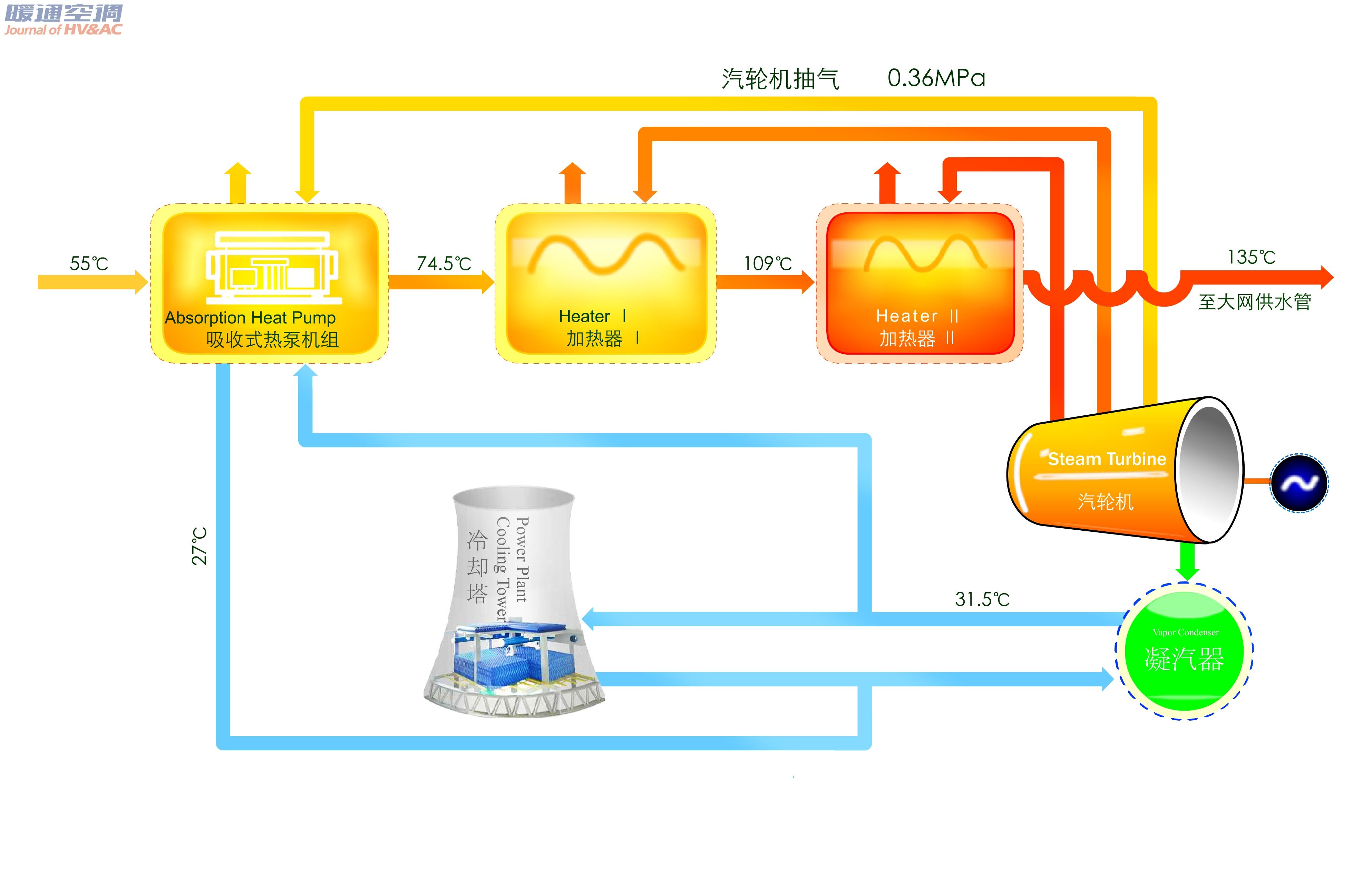 """0 引言 烟台荏原空调设备有限公司成立于1996 年,由日本荏原制作所与烟台冰轮股份有限公司合资兴建。秉承母公司""""益于地球• 始于荏原"""" 的企业理念,通过提供先进的技术和最好的服务,为社会作出广泛的贡献。 作为日本荏原在海外唯一制冷机生产基地,烟台荏原在产品技术、生产、管理等方面均保持与日本荏原同步发展。引进日本荏原600 余项技术专利,集80 多年的研发、制造经验在烟台生产目前世界上最先进的溴化锂吸收式制冷机、冷温水机组、吸收式热泵机组、离心式冷水(热泵)机组、螺杆式"""